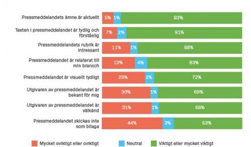 UNDERSÖKNING: En internationell undersökning visar att pressmeddelanden har blivit mer relevanta i journalisters arbete