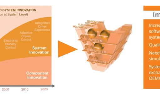 IDEAL GRP supports customers' innovation process by offering new solutions and services for system design