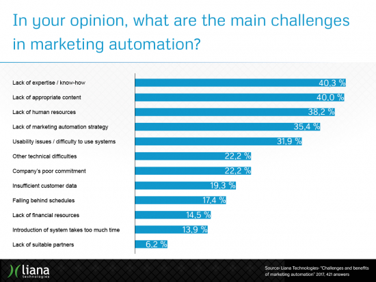 challenges_and_benefits_of_marketing_automation_results3.png