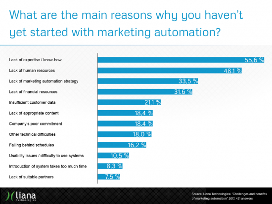 challenges_and_benefits_of_marketing_automation_results5.png